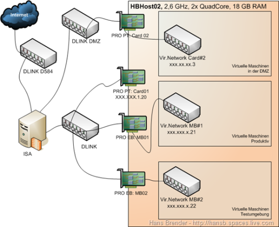 Netzwerkkonfiguration Hyper-V