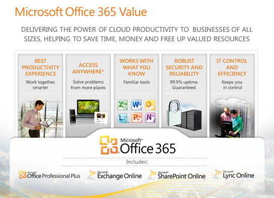 Microsoft Office 365 Value
