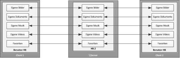 OfflineDateien mit mehreren Rechnern