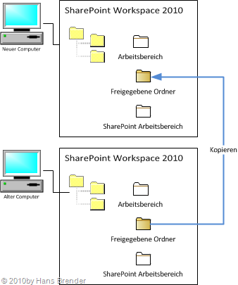 SharePoint workspace 2010: Kopieren der Arbeitsbereiche