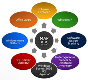 Microsoft MAP 5.5: Szenarien