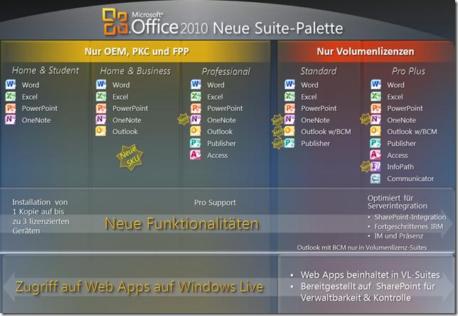Microsoft Office 2010: die Suiten