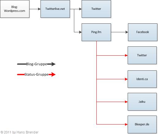 Layout der automatsichen Übteragung von WordPress via Twitterlive und ping.fm