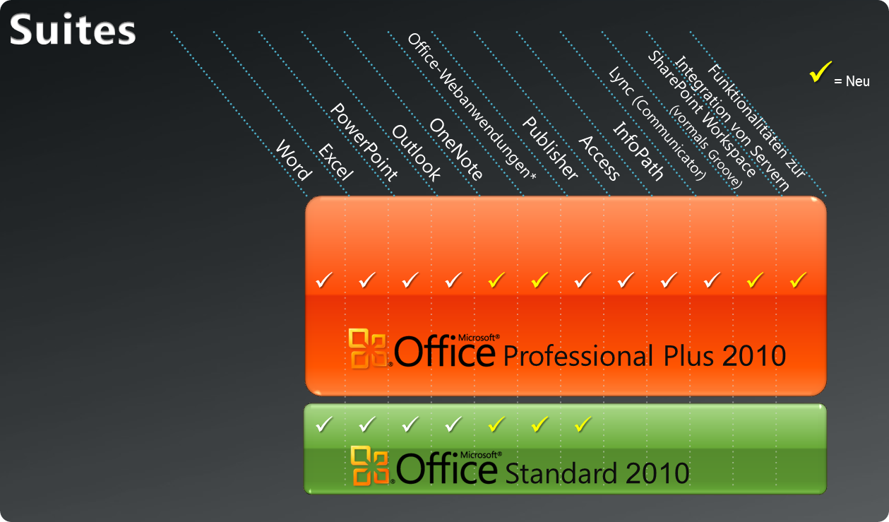 Vergleich Office Standard 2010 vs. Office Professional Plus 2010
