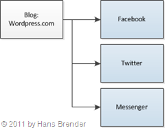 Wordpress Connections zu Facebook, Twitter und Messenger