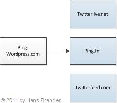 Twitterlive, Ping.fm und Twetterfeed