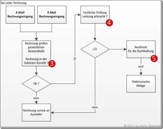 Kontrollverfahrensprozess bei jeder elektronisch übermittelten Rechnung