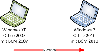 Migration BMC 2007 auf BMC 2010