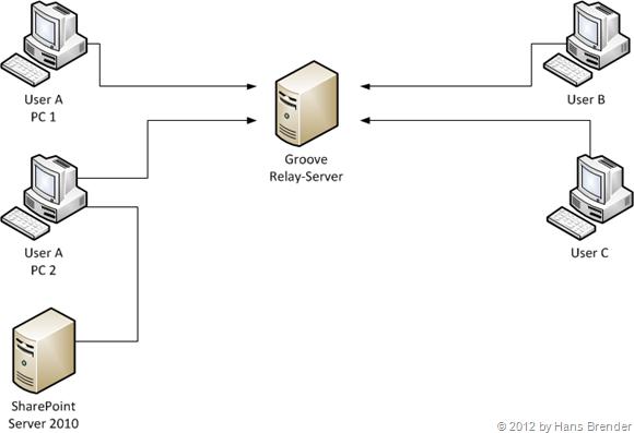 SharePoint Workspace 2010: Synchronisierung und Verteilung von Dateien