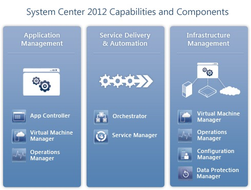 SystemCenter 2012 Capabilities and Components