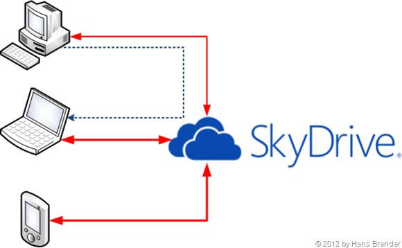 SkyDrive Prinzip