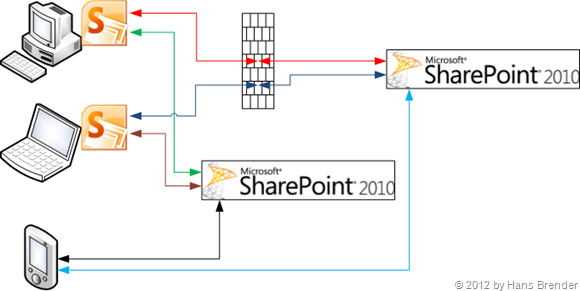 Dokument-Synchronisation mit SharePoint Server 2010 durch SharePoint Workspace 2010