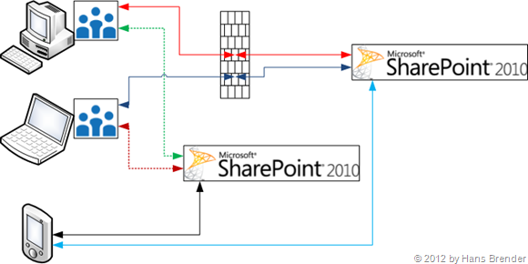 SkyDrive Pro im Einsatz mit SharePoint Server 2010 und SharePoint Server 2013 und der MySite in SharePoint  Server 2013