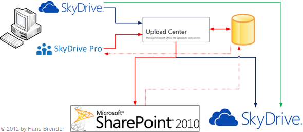 SkyDrive Pro, Microsoft Office Upload Center