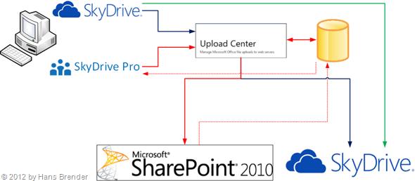 SkyDrive Pro, Microsoft Office Upload Center