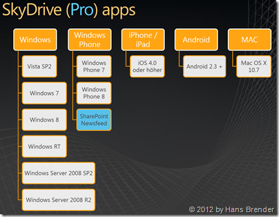 SkyDrive apps, SkyDrive Pro apps