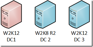 2x Windows Server 2012 DC, 1x Windows Server 2008 R2 DC