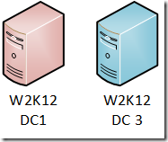 2 DC's, mit Windows Server 2012