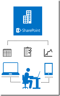 SharePoint , Collaboration
