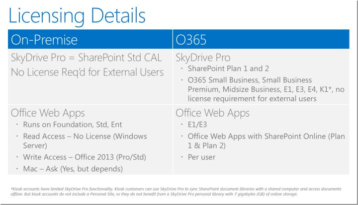 Licensing details, SkyDrive Pro for Windows
