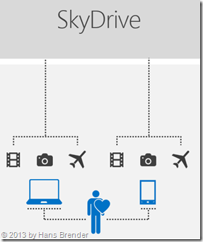 SkyDrive, Synchronisierung, Cloud, Devices