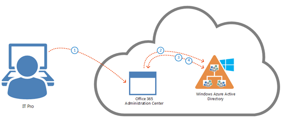Identity and Authentication in the cloud: Office 2013 and Office 365 (Poster)