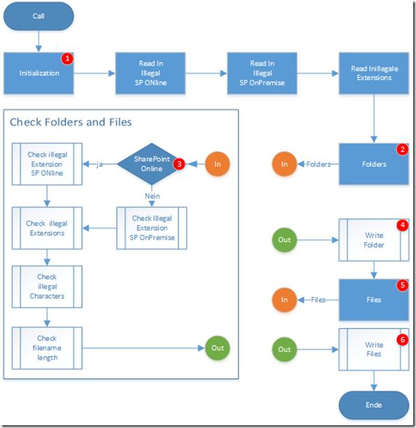 Ablauf-Diagramm von SDPMove