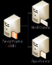 Netzwerk-Diagramm  für Work Folders