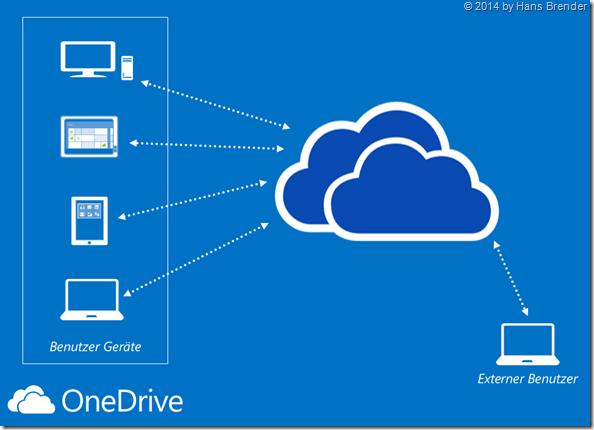 OneDrive, Grundlagen, SkyDrive