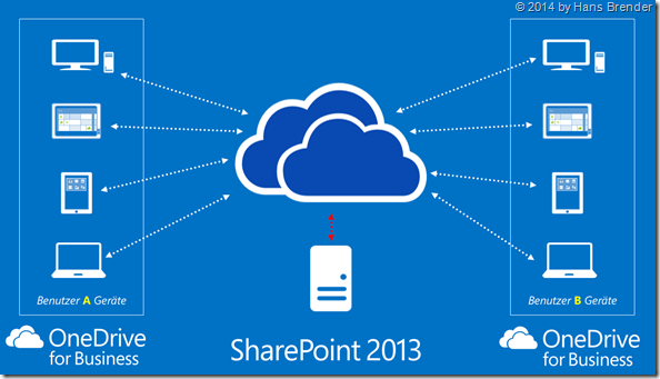 SharePoint server 2013, OneDrive for Business