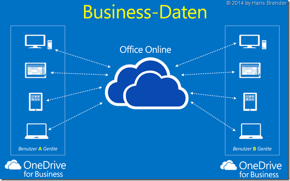OneDrive for Business, geschäftliche  Daten, auf jedem Gerät