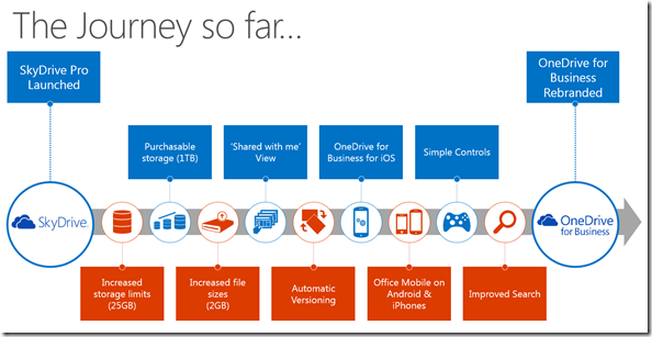 die Reise von SkyDrive Pro zu OneDrive for Business