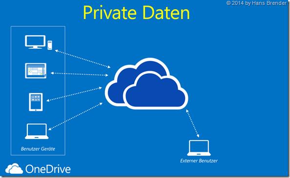 OneDrive, private Daten, auf jedem Geräte