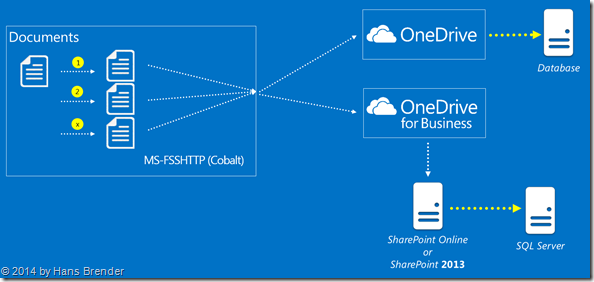 workflow of a document, stored in OneDrive or OneDrive for Buisness, FSSHTTP, SharePoint Online, SharePoint Server 2013, On premise, documet property Promotion, document property Demotion