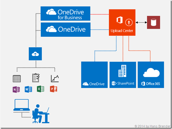 the Microsoft Office Upload Center, playing together with the internal database for OneDrive and OneDrive for Business