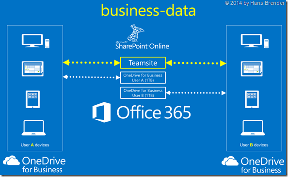 Teamsite, OneDrive for Business, Zugriff