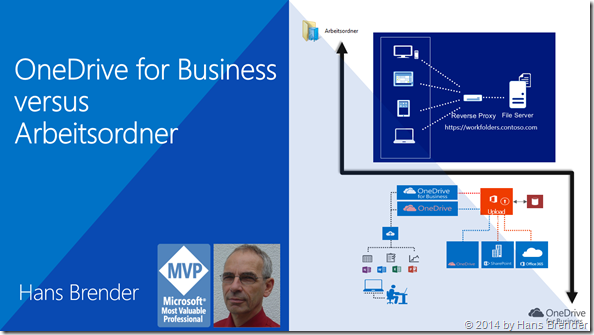 OneDrive for Business versus Arbeitsordner