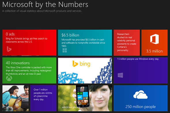 OneDrive: over 250 million users