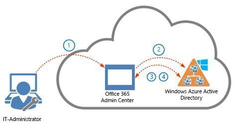 Sicherheit bei Office 365