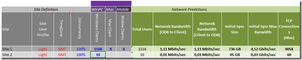 OneDrive for Business: Anzahl der Geräte zur Kalkulation