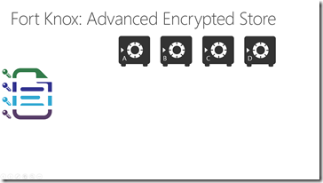 Advanced Encryption: Azure Store