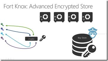 Advanced Encryption: Verschlüsselung der ursprüglichen Schlüssel