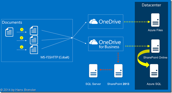 OneDrive for Business, OneDrive