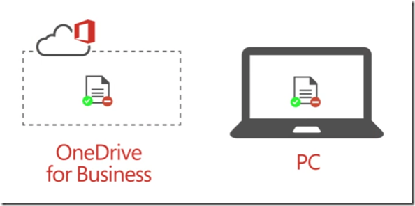 Sync with OneDrive for Business of IRM protected libraries