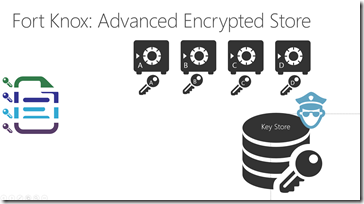 advanced encryption: Azure store: encrypt each Azure store