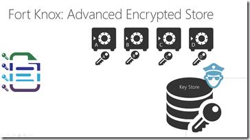 advanced encryption: Azure store: encrypt each Azure store