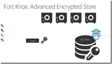 advanced encryption: new key generation