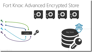 advanced encryption: encryption of the keys