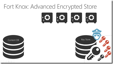 advanced encryption: Repeat the process each day. Exchange old keys