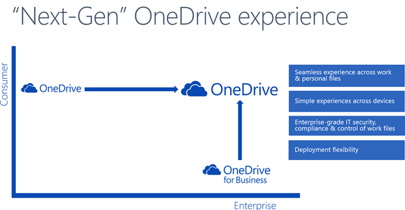 Next-Gen OneDrive experience